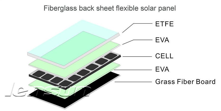 solar panel, they are made of ETFE and new technology for Lensun Solar ...