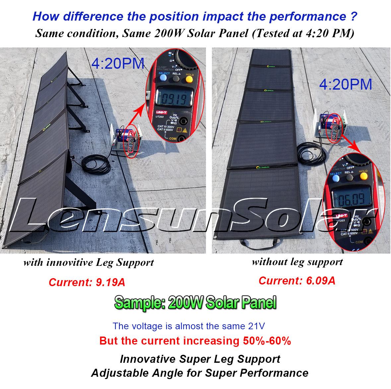 Lensun 200w 5 X 40w 12v Etfe Flexible Folding Solar