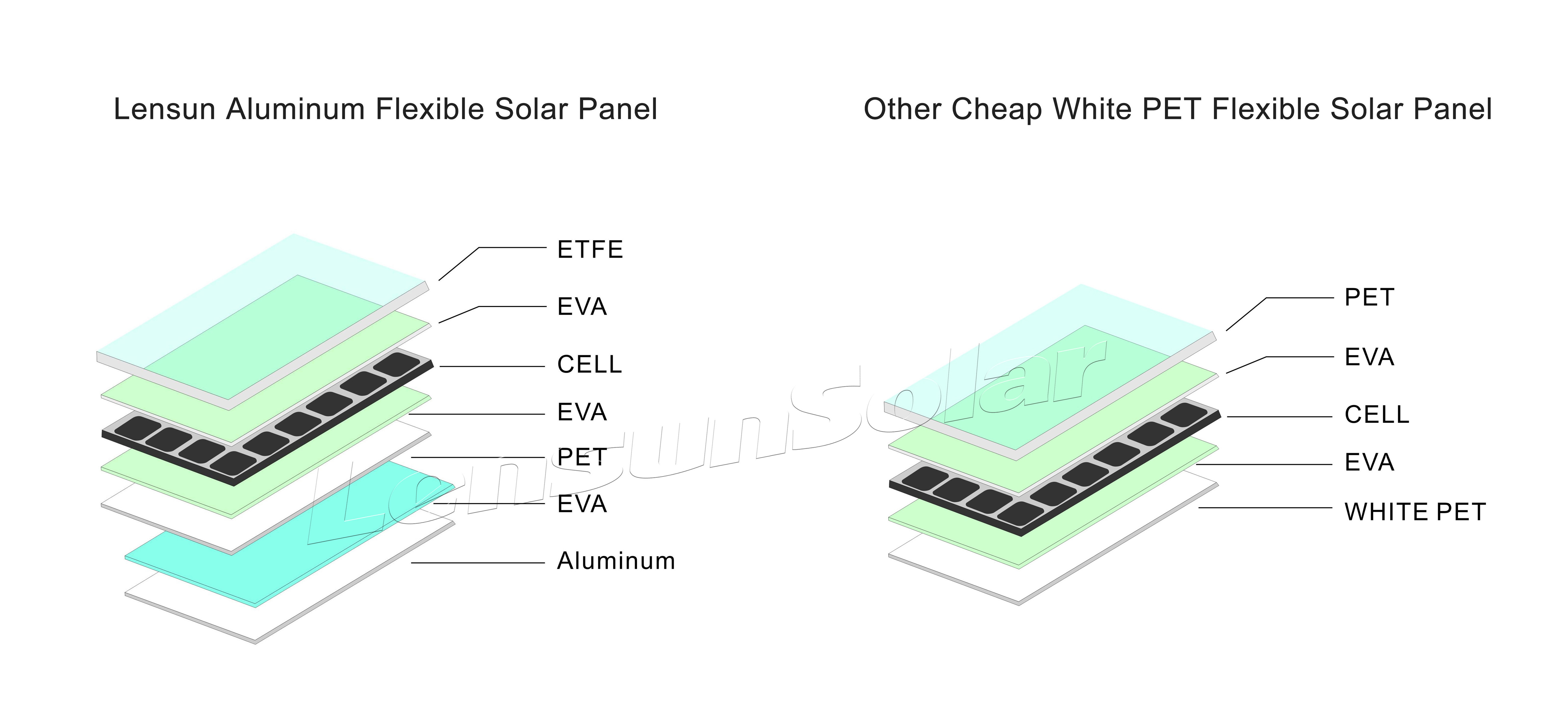 Lensun 174 20w 12v Flexible Solar Panel Etfe Quality Not
